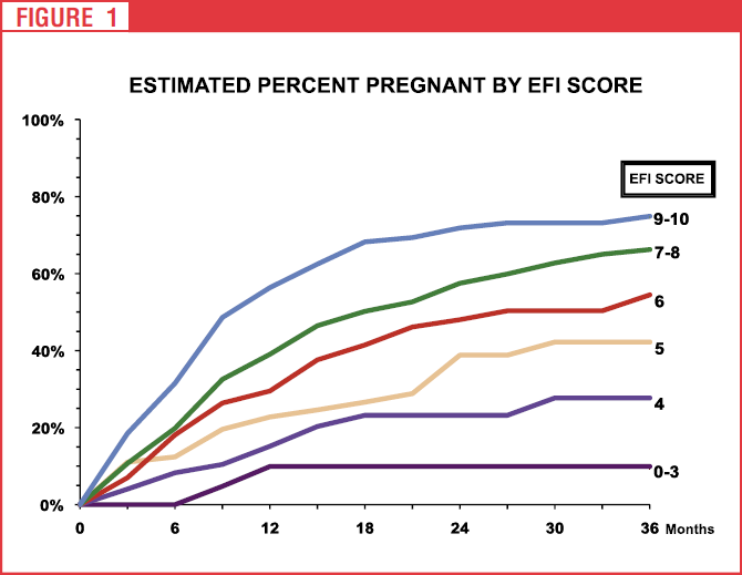 Estimated Percent Pregnant by EFI Score Line Graph